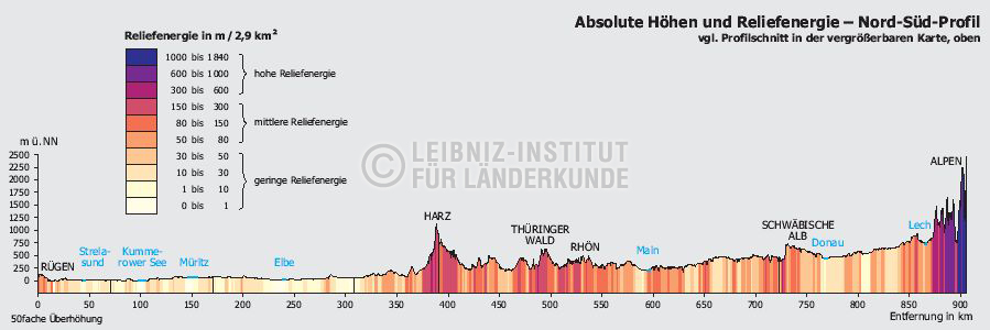 Absolute Hohen Und Reliefenergie Nord Sud Profil 2003