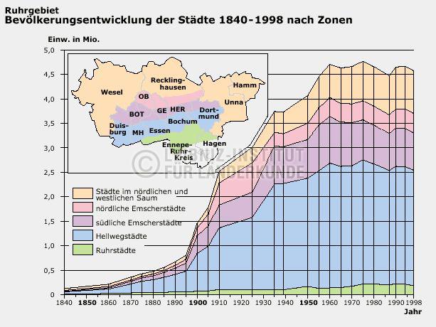 Karte Ruhrgebiet Städte.Bevölkerungsentwicklung Der Städte Ruhrgebiet 1840 1998